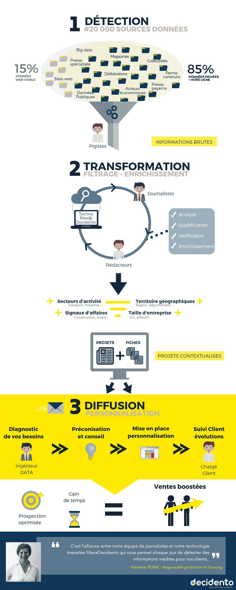 Process de détection, transformation et personnalisation de l'information inédite.